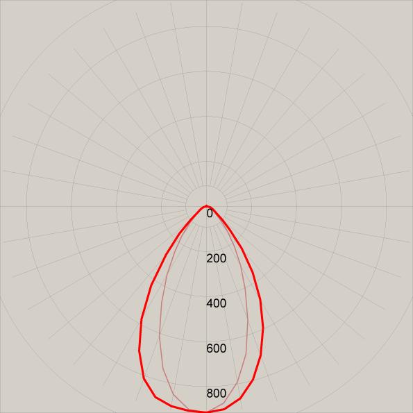 Lichtband Lichtverteilungskurve LBSW4012040B02D60